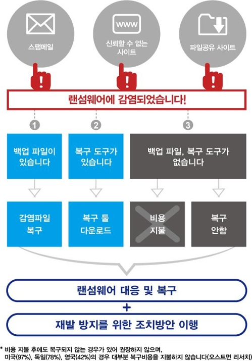 ▲ [KISA 홈페이지 공개 그림]