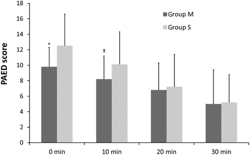 ▲ 마취 후 회복실(PACU) 도착 시 초기 소아각성섬망평가 점수 비교 표. 엄마의 목소리를 들려준 그룹(그룹 M)이 9.8점으로 대조군의 12.5점보다 크게 낮았다. [연구팀 제공=연합뉴스]