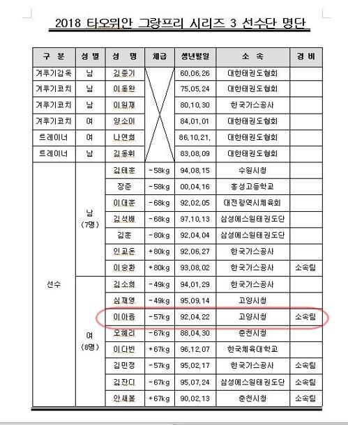▲ 2018 대만 타오위안 월드그랑프리 참가 선수 명단. [대한민국태권도협회 제공=연합뉴스]