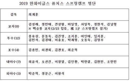 ▲ [한화 이글스 제공]