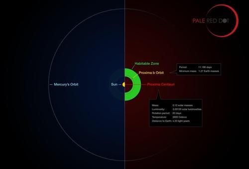 ▲ 녹색부분은 생명체 서식 가능지역. 이번에 발견된 외계행성 후보는 1.5AU 떨어진 곳에 위치해 있다. [ESO/M. 콘메세르 제공]