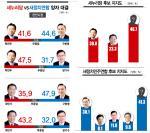 당내 경쟁… 새누리 박찬우·새정치연합 구본영 '비교 우위'