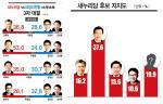 오시덕 37.6%… 새누리 후보적합도 한발 앞서