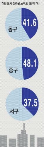 수요자중심 맞춤형 '대전 원도심 재생'