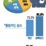 """[지방자치 20년] 국민 80% """"지방분권 필요"""" 40% """"재정건전성 우려"""""""