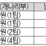 [알림] 제8회 충청투데이 사장기 테니스대회
