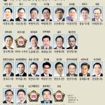 20대 총선 대전 더민주4·새누리3 野우위…충남선 與우세
