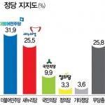 [신년특집 여론조사] 민주 1위… 새누리 1년새 반토막
