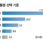 """[신년특집 여론조사] """"차기 대통령 도덕성·인품 1순위"""""""