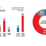 """[신년특집 여론조사] """"보수정권 9년간 삶의 질 나빠져"""""""