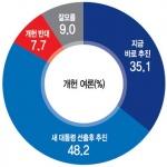 """[신년특집 여론조사] 10명 중 8명 """"개헌 반드시 필요"""""""