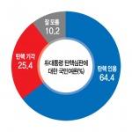 """[신년특집 여론조사] """"박대통령 탄핵심판청구 인용돼야"""""""
