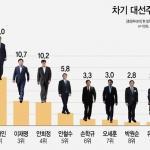 [신년특집 여론조사] 충청민심 반기문 31.1% · 문재인 21% · 안희정 10.2% 지지