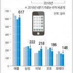 제조사별 스마트폰 평균판매단가