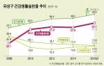 대전 유성구 건강생활실천 상승률 전국 1위