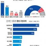 """여론조사-충청인 70% """"문재인 정부 잘하고있다"""""""