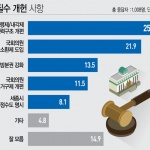 여론조사-권력구조 개편 〉 국회의원 주민소환제 도입 〉 지방분권 강화