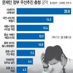 """여론조사-""""미세먼지 대책 마련이 최우선 과제"""""""