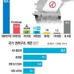 """여론조사-충청인 절반 이상 """"내년 지방선거 민주당 압승"""""""