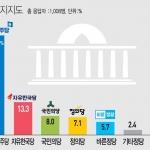 여론조사-충청민심 민주당 지지 월등… 野4당 지지도 합계보다 높아