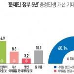 """여론조사-""""지역 민생 나아질 것"""" 61%"""