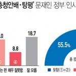 여론조사-문재인정부 '충청 홀대론' 사라졌다