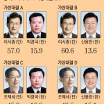 충북도지사 후보 가상대결 민주당 후보 누가 돼도 한국당 앞서
