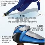 스피드 스케이팅, 평창 최다 금메달 종목