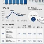 한국GM 군산공장 폐쇄 … 도내 협력업체도 '휘청'