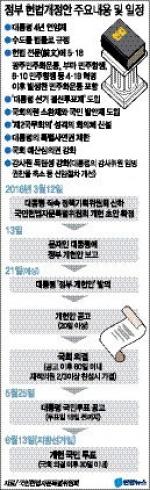 """문재인 """"지방선거·개헌 동시투표 공약 지켜야"""""""