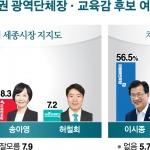 충청투데이·TJB대전방송 여론조사… 허태정·이춘희·이시종·양승조 '1위'