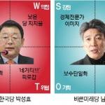 대전시장 후보 허태정-박성효-남충희-김윤기 SWOT분석 해보니…