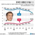 최저임금 후폭풍 문재인 지지율… 취임 후 가장 낮은 수치로 하락 폭