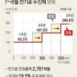 7~8월 전기요금 누진세 한시 완화…가구당 전기세 19.5% 인하