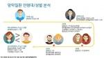 """""""노인 실명 유발 '황반변성' 2009~2017년 사이 89% 증가"""""""