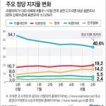민주당 지지율 40%대 하락…정부 출범 이후 최저치 기록
