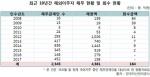 빚 안 갚고 이민 간 사람 2천345명…미회수액 4천217억원