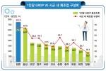 진천군 1인당 GRDP 7629만원 '전국 최고'
