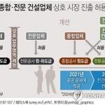 40년 칸막이 허문다…종합·전문건설 '진검승부'