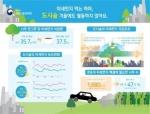 """대전 도심에 미세먼지 차단 숲 조성…""""공단 먼지 도심유입 억제"""""""