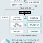 세종 자치경찰 내년 시범운영 2022년 완료