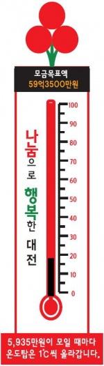 대전 사랑의 온도 18℃ (13일 기준)