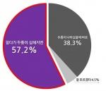 """소아·청소년 57% """"두통 참다가 심해져야 진통제 복용"""""""