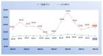 충북 소비자 물가지수 4개월 연속 하락