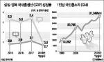 대한민국 1인당 국민소득 사상 첫 3만달러 넘었다
