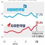 민주당 고전, 한국당 분전… 총선 1년 앞두고 정계개편 가능성