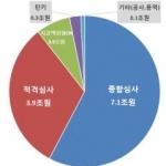 LH, 올해 대전·충남에 공사·용역 1조원 발주